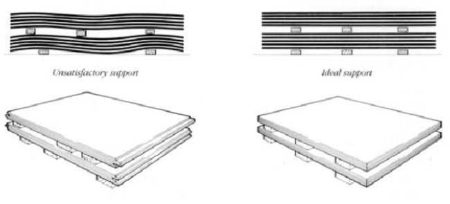 Bảo quản ván gỗ công nghiệp MDF