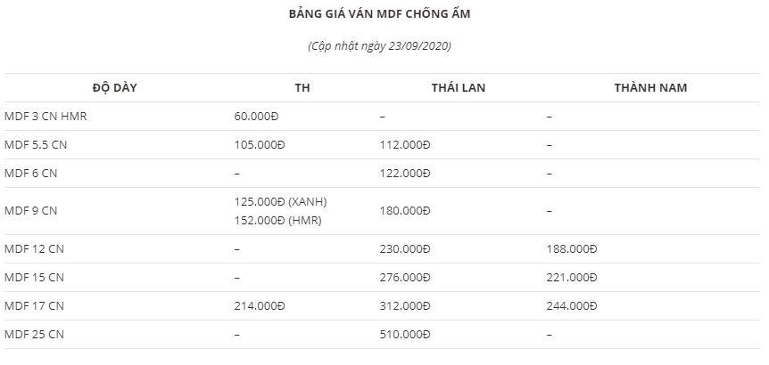 Bảng giá mdf chống ẩm tháng 9-2020